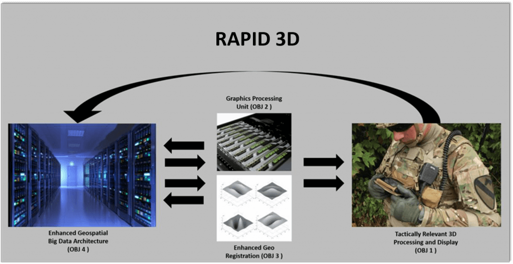 Automating the Rapid Generation of 3D Geospatial Data (RAPID 3D) - TREX